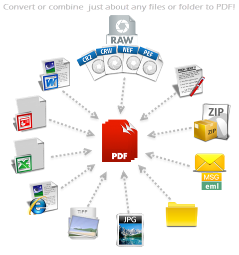Convert or Combine just about any files or folder to PDF