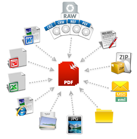How to convert different document file types and formats to PDFs?