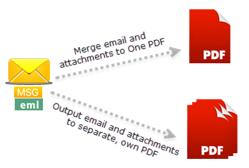 Convert MSG or EML files to PDF files