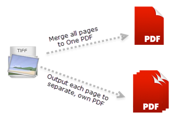 Convert multi-page TIFF file to PDF in a click