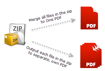 Create PDF from compressed ZIP file