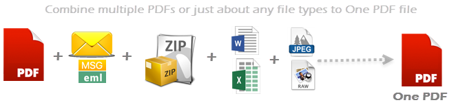 Convert and combine different types of documents to one pdf file