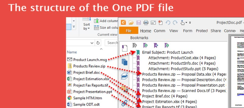 Structure of One PDF file after merging multiple documents