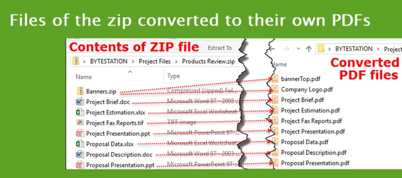 PDF files from converted from the contents of a ZIP file